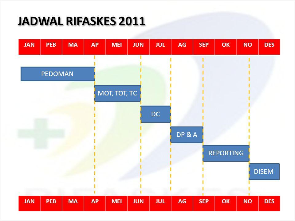 JADWAL RIFASKES 2011 JANPEBMAAPMEIJUNJULAGSEPOKNODES PEDOMAN MOT, TOT, TC DC DP & A REPORTING DISEM JANPEBMAAPMEIJUNJULAGSEPOKNODES