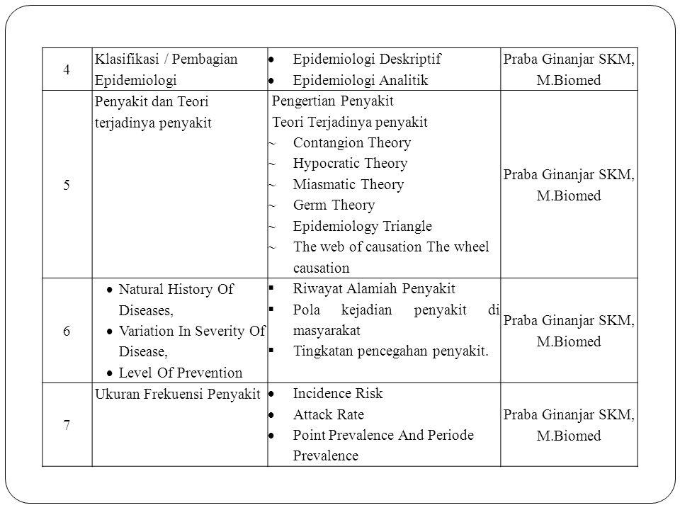8 Desain Studi Epidemiologi  Klasifikasi desain studi epidemiologi Studi Deskriptif Studi Observasional (Cross sectional)  Contoh Aplikasi nya Ir.Martini, Mkes.