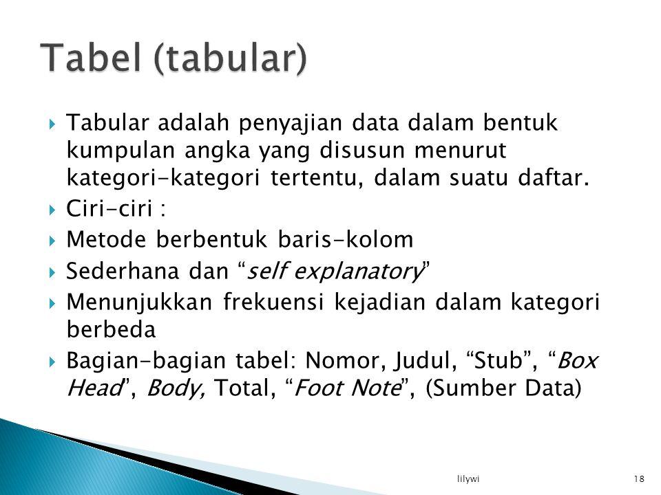  Tabular adalah penyajian data dalam bentuk kumpulan angka yang disusun menurut kategori-kategori tertentu, dalam suatu daftar.