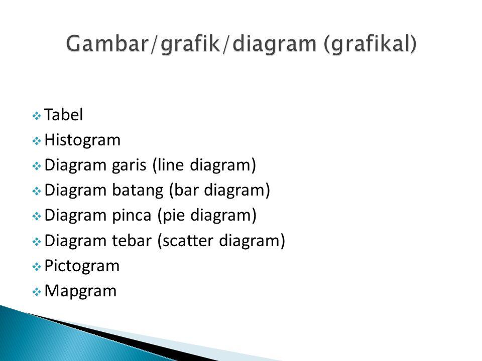  Tabel  Histogram  Diagram garis (line diagram)  Diagram batang (bar diagram)  Diagram pinca (pie diagram)  Diagram tebar (scatter diagram)  Pi