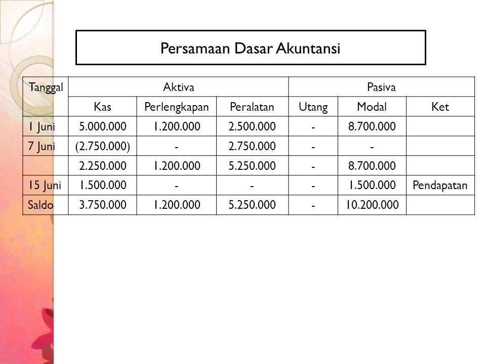 TanggalAktivaPasiva KasPerlengkapanPeralatanUtangModalKet 1 Juni5.000.0001.200.0002.500.000-8.700.000 7 Juni(2.750.000)-2.750.000-- 2.250.0001.200.000