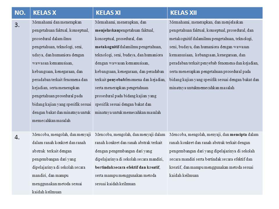 NO.KELAS XKELAS XIKELAS XII 3. Memahami dan menerapkan pengetahuan faktual, konseptual, prosedural dalam ilmu pengetahuan, teknologi, seni, udaya, dan