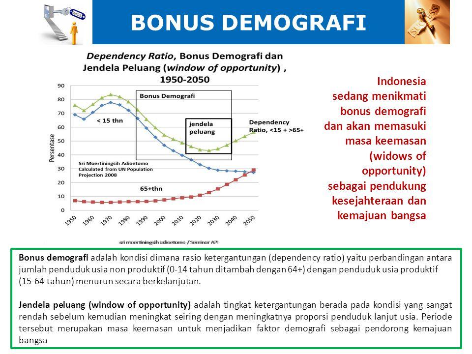 BONUS DEMOGRAFI Bonus demografi adalah kondisi dimana rasio ketergantungan (dependency ratio) yaitu perbandingan antara jumlah penduduk usia non produ