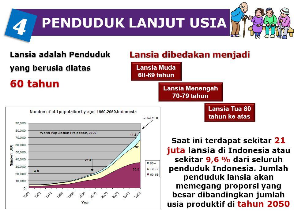 PENDUDUK LANJUT USIA Saat ini terdapat sekitar 21 juta lansia di Indonesia atau sekitar 9,6 % dari seluruh penduduk Indonesia. Jumlah penduduk lansia