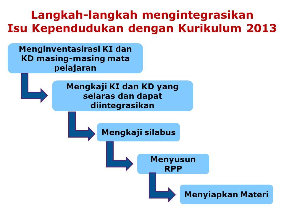 Langkah-langkah mengintegrasikan Isu Kependudukan dengan Kurikulum 2013 Menginventasirasi KI dan KD masing-masing mata pelajaran Mengkaji KI dan KD ya