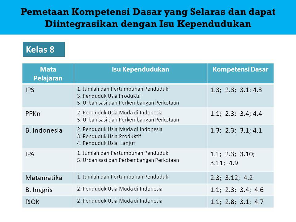 Mata Pelajaran Isu KependudukanKompetensi Dasar IPS 1.Jumlah dan Pertumbuhan Penduduk 3.Penduduk Usia Produktif 5. Urbanisasi dan Perkembangan Perkota