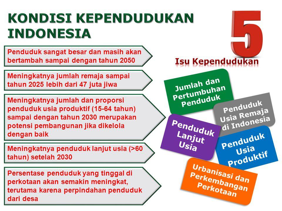 Tahun 2050 309 juta (UN, INED) Tahun 2025 270 juta (BPS 2008) Tahun 2010 237 juta JUMLAH PENDUDUK INDONESIA AKAN TERUS NAIK.