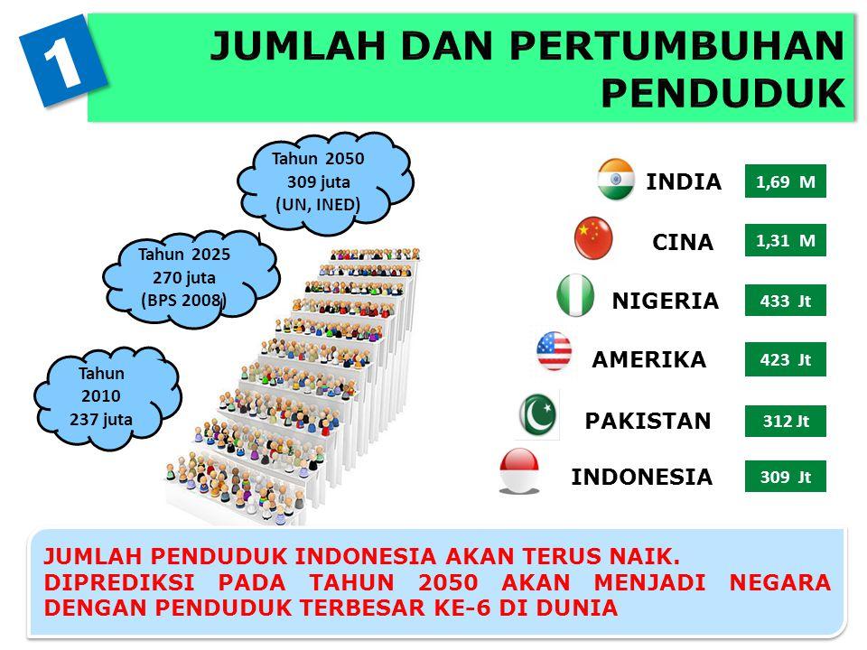 Tahun 2050 309 juta (UN, INED) Tahun 2025 270 juta (BPS 2008) Tahun 2010 237 juta JUMLAH PENDUDUK INDONESIA AKAN TERUS NAIK. DIPREDIKSI PADA TAHUN 205