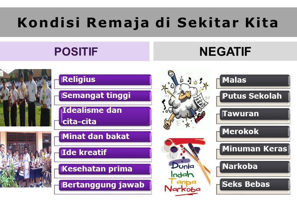 POSITIF ReligiusSemangat tinggi Idealisme dan cita-cita Minat dan bakatIde kreatifKesehatan primaBertanggung jawab Kondisi Remaja di Sekitar Kita NEGA