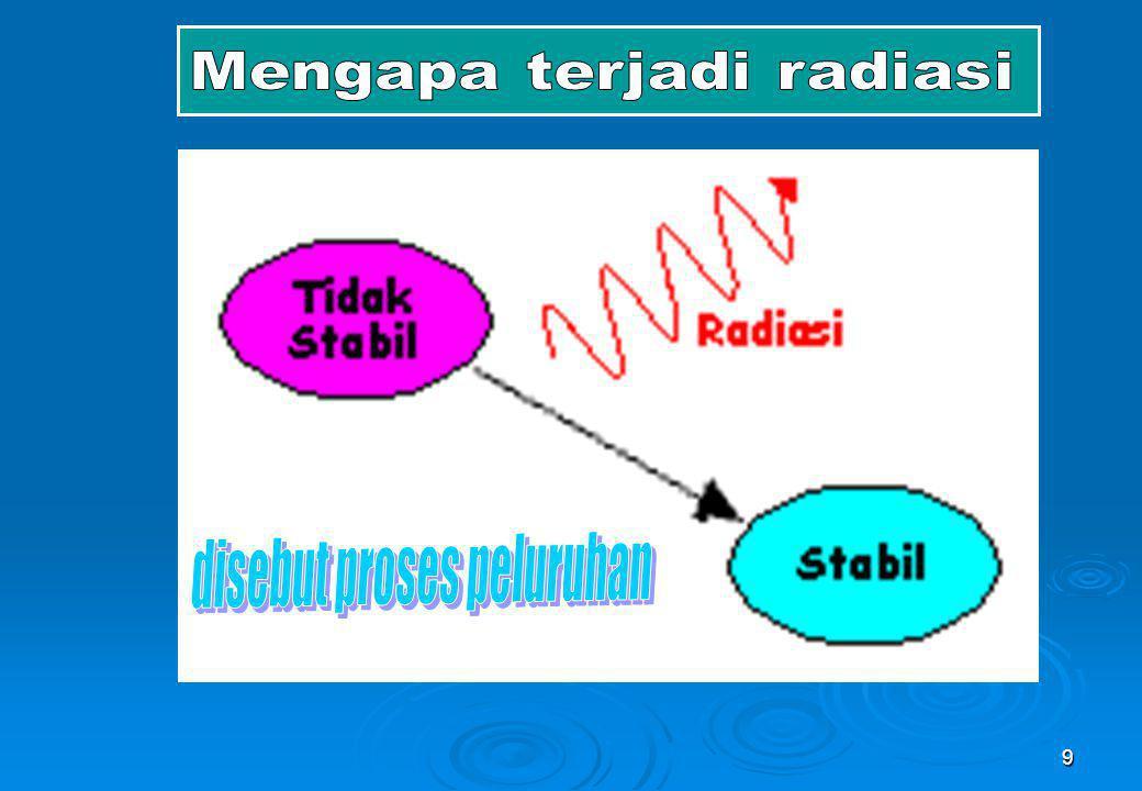 30 Perubahan nuklida tidak stabil menjadi lebih stabil dengan memancarkan radiasi gamma yang merupakan gelombang elektromagnetik.