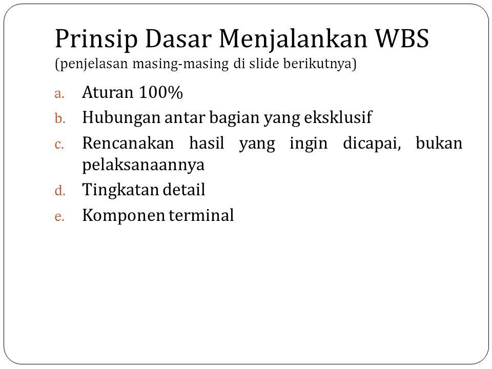 Prinsip Dasar Menjalankan WBS (penjelasan masing-masing di slide berikutnya) a. Aturan 100% b. Hubungan antar bagian yang eksklusif c. Rencanakan hasi