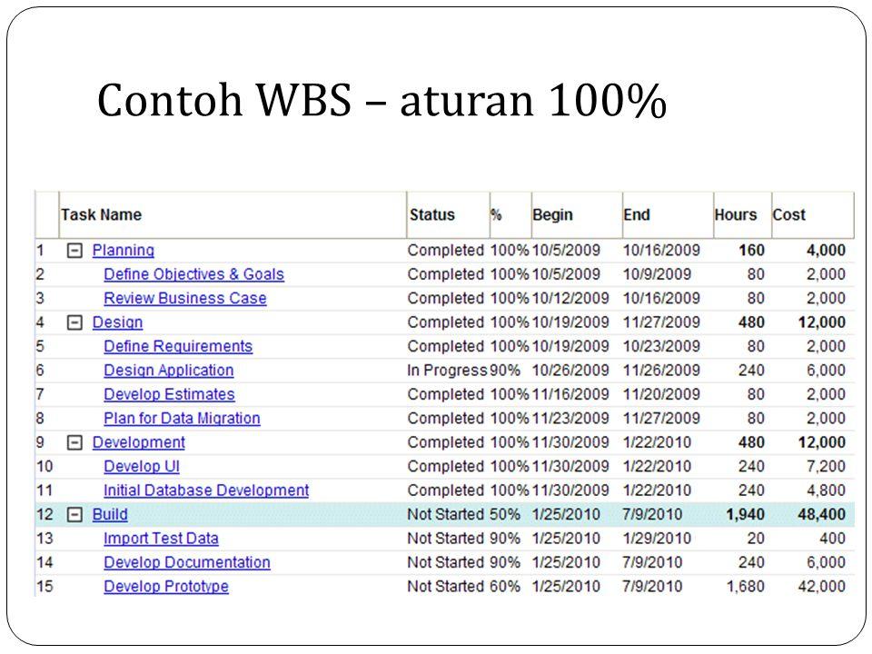 Contoh WBS – aturan 100%