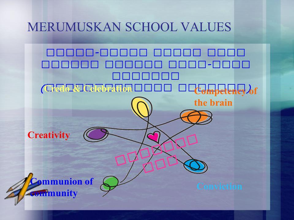MERUMUSKAN SCHOOL VALUES Nilai - nilai hidup yang sesuai dengan Visi - Misi Sekolah ( Spiritualitas Sekolah ) COMPASS ION Credo & Celebration Competen