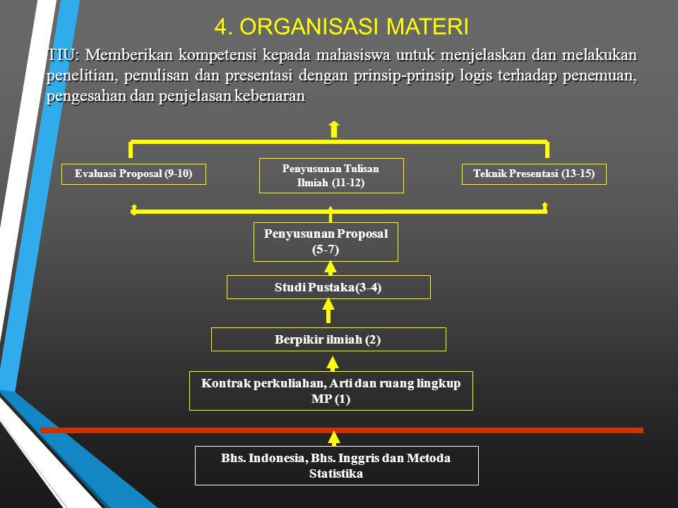 4. ORGANISASI MATERI Bhs. Indonesia, Bhs. Inggris dan Metoda Statistika Kontrak perkuliahan, Arti dan ruang lingkup MP (1) Berpikir ilmiah (2) Studi P