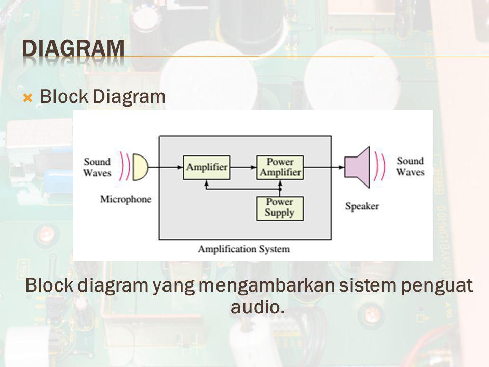  Block Diagram Block diagram yang mengambarkan sistem penguat audio.