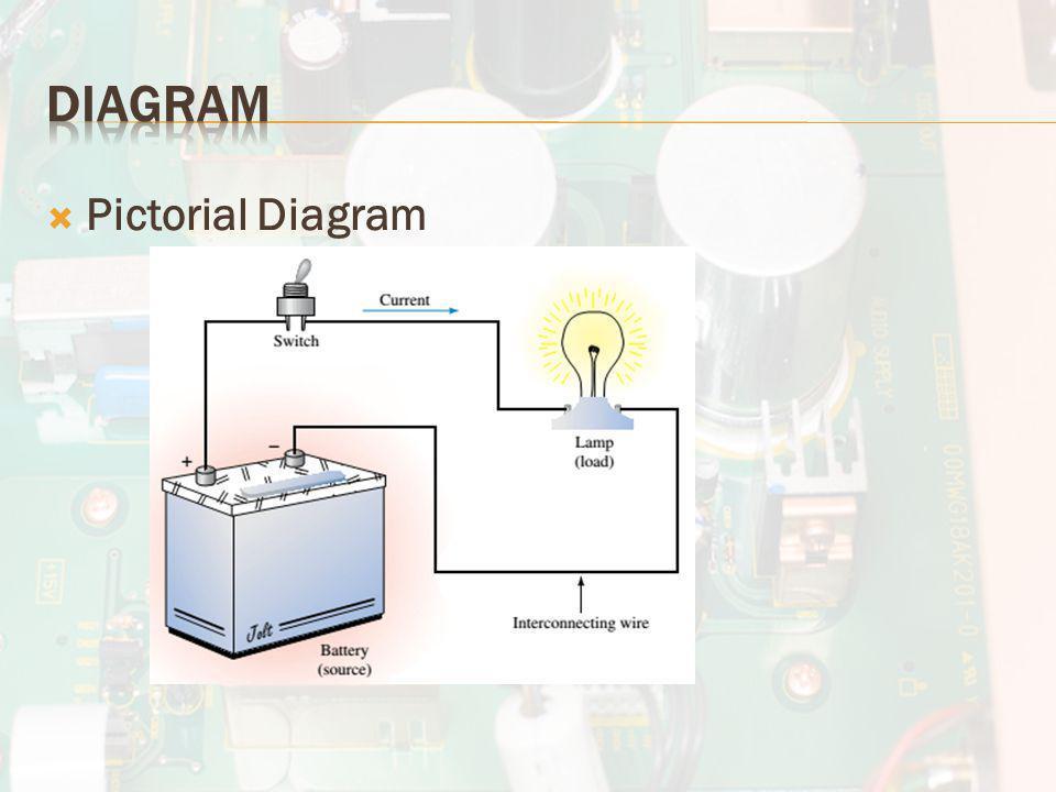  Pictorial Diagram