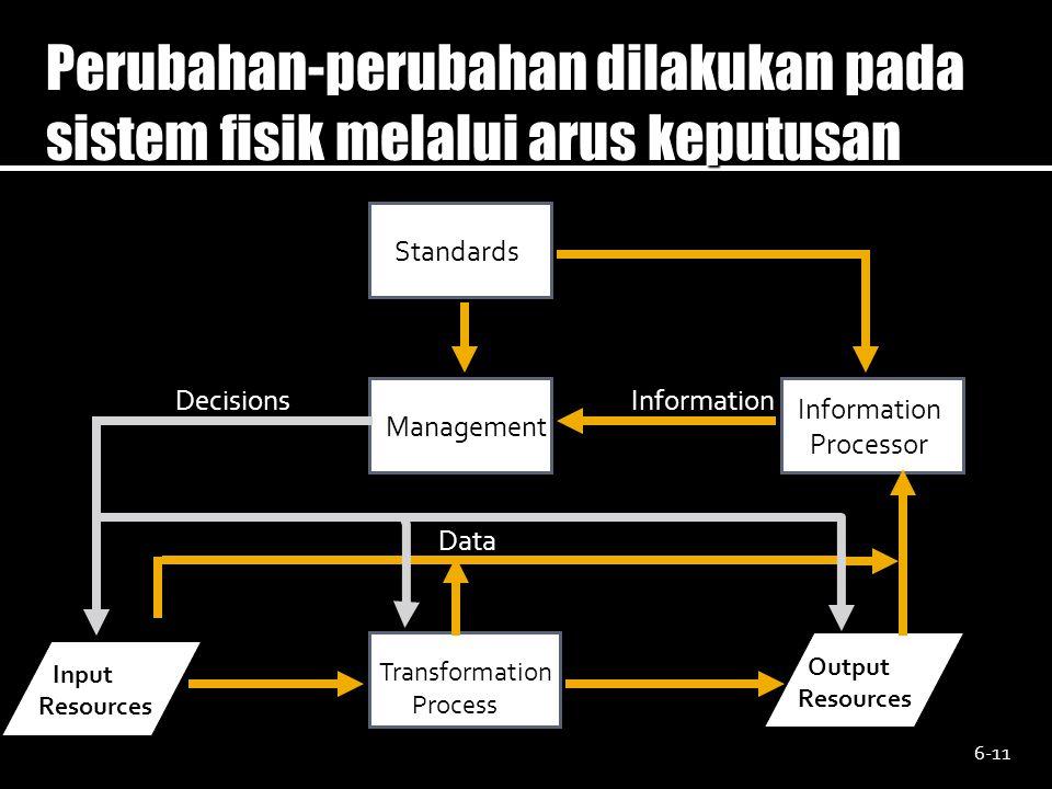 Perubahan-perubahan dilakukan pada sistem fisik melalui arus keputusan Standards Management Information Processor Output Resources Transformation Proc