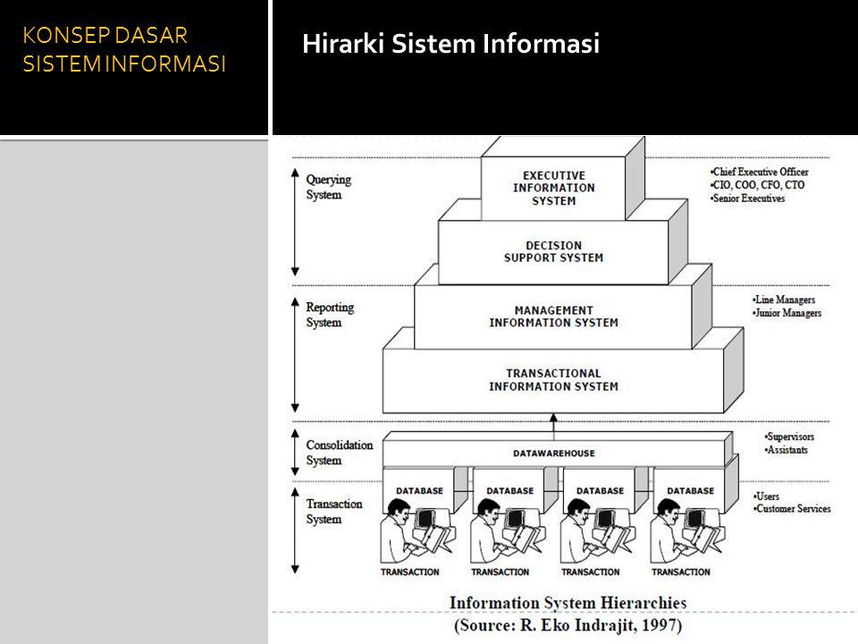 KONSEP DASAR SISTEM INFORMASI Hirarki Sistem Informasi