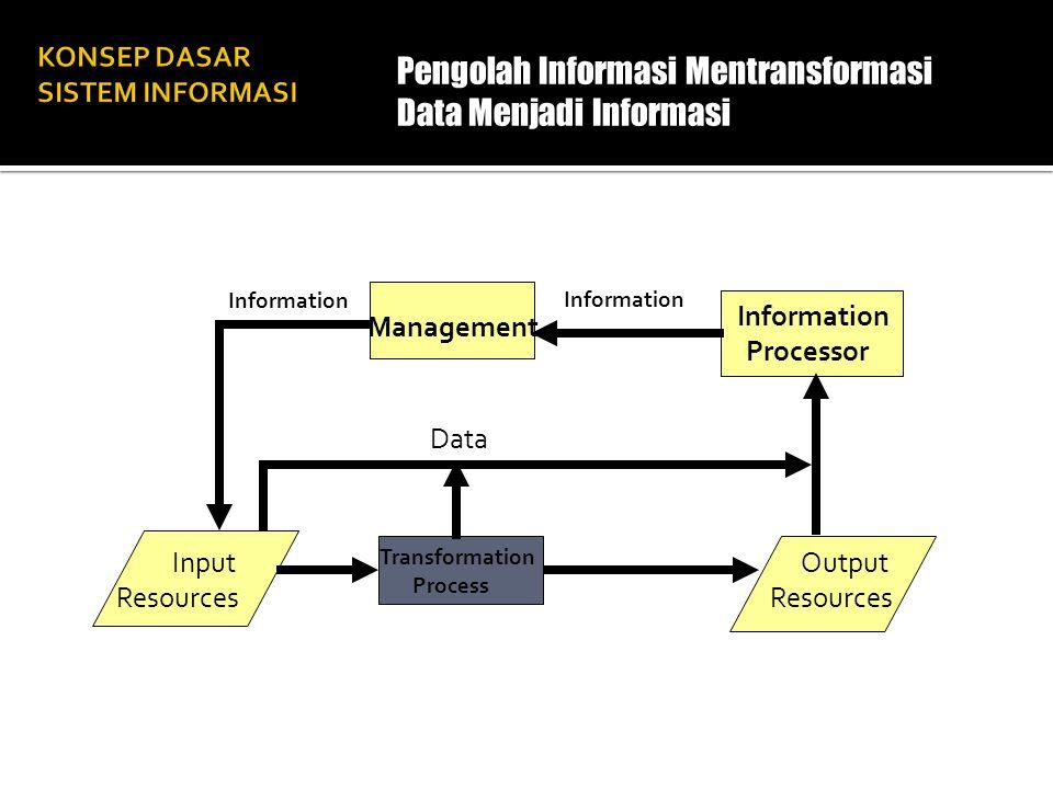Management Information Processor Output Resources Input Resources Information Data Transformation Process Pengolah Informasi Mentransformasi Data Menj