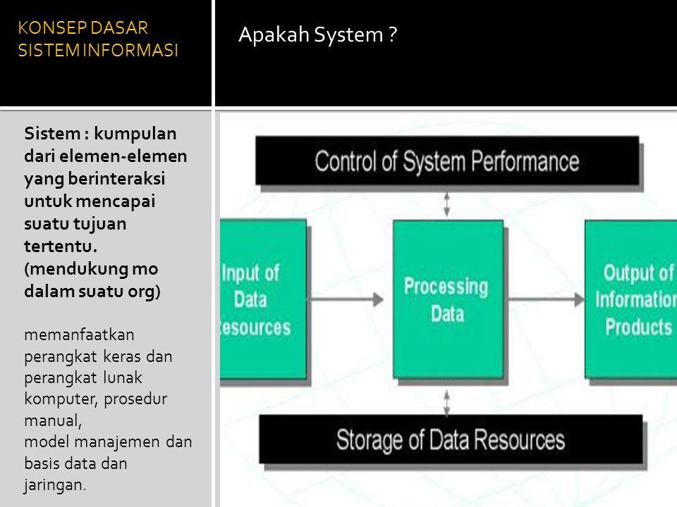 KONSEP DASAR SISTEM INFORMASI Apakah System ? Sistem : kumpulan dari elemen-elemen yang berinteraksi untuk mencapai suatu tujuan tertentu. (mendukung