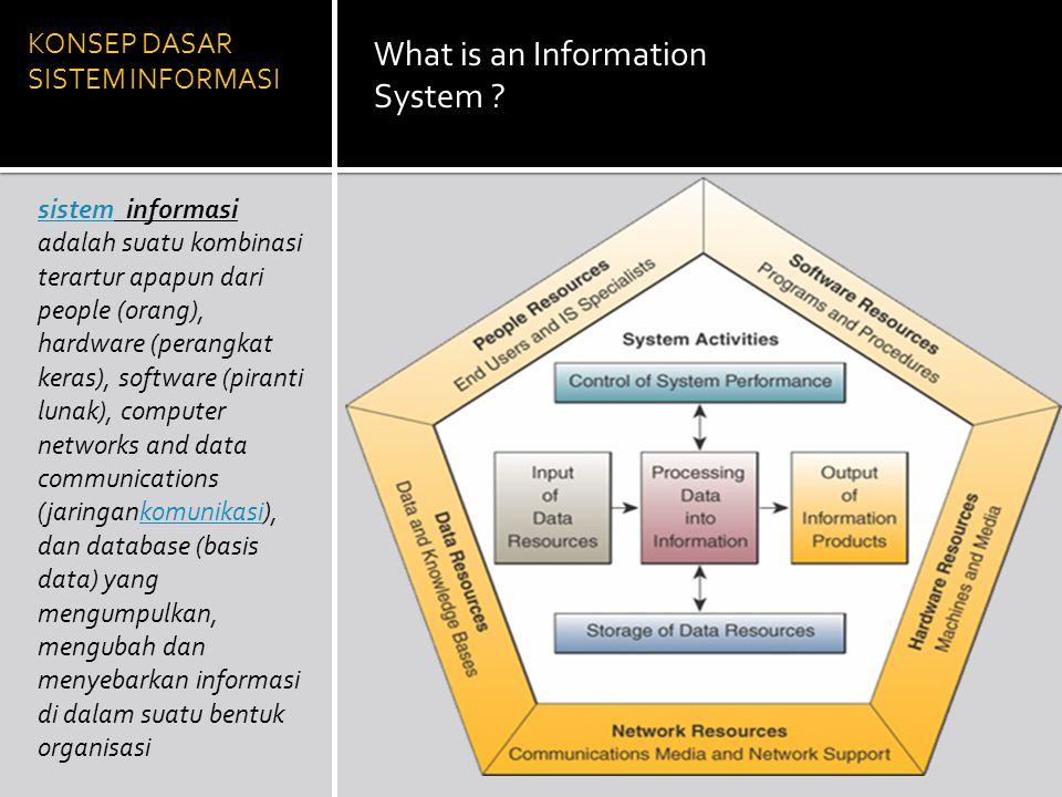 KONSEP DASAR SISTEM INFORMASI What is an Information System ? sistemsistem informasi adalah suatu kombinasi terartur apapun dari people (orang), hardw