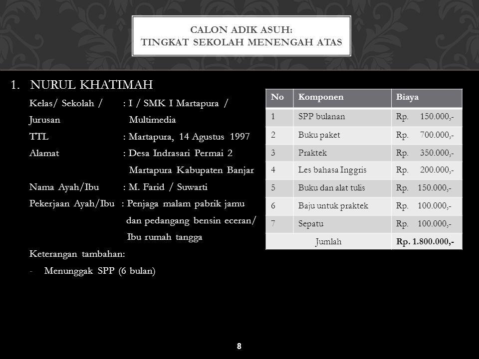 1. NURUL KHATIMAH Kelas/ Sekolah / : I / SMK I Martapura / Jurusan Multimedia TTL : Martapura, 14 Agustus 1997 Alamat : Desa Indrasari Permai 2 Martap