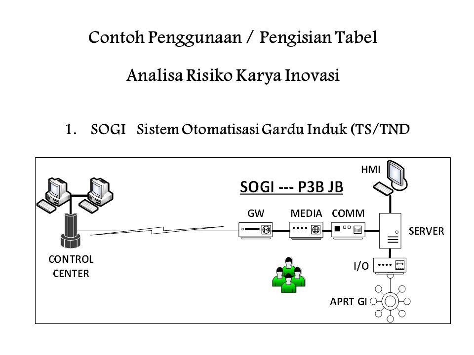 Contoh Penggunaan / Pengisian Tabel Analisa Risiko Karya Inovasi 1.SOGI Sistem Otomatisasi Gardu Induk (TS/TND