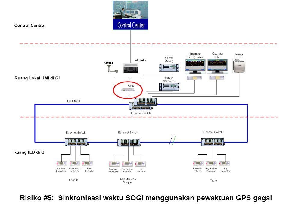 Risiko #5: Sinkronisasi waktu SOGI menggunakan pewaktuan GPS gagal