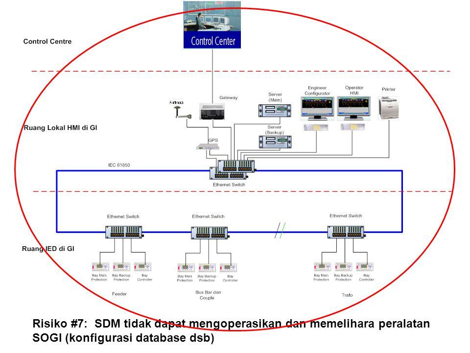 Risiko #7: SDM tidak dapat mengoperasikan dan memelihara peralatan SOGI (konfigurasi database dsb)