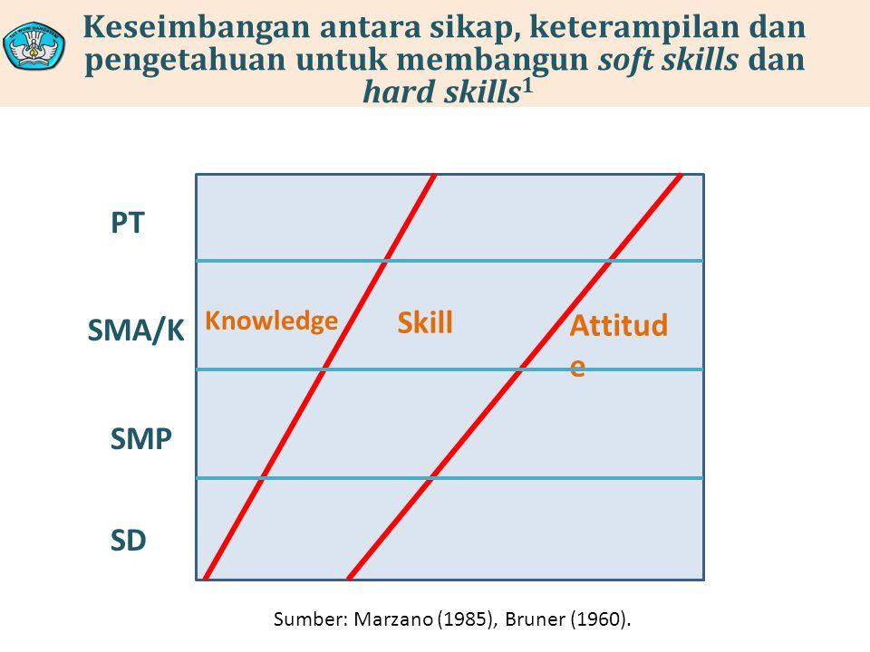 Keseimbangan antara sikap, keterampilan dan pengetahuan untuk membangun soft skills dan hard skills 1 Attitud e Skill Knowledge SD SMP SMA/K PT Sumber: Marzano (1985), Bruner (1960).