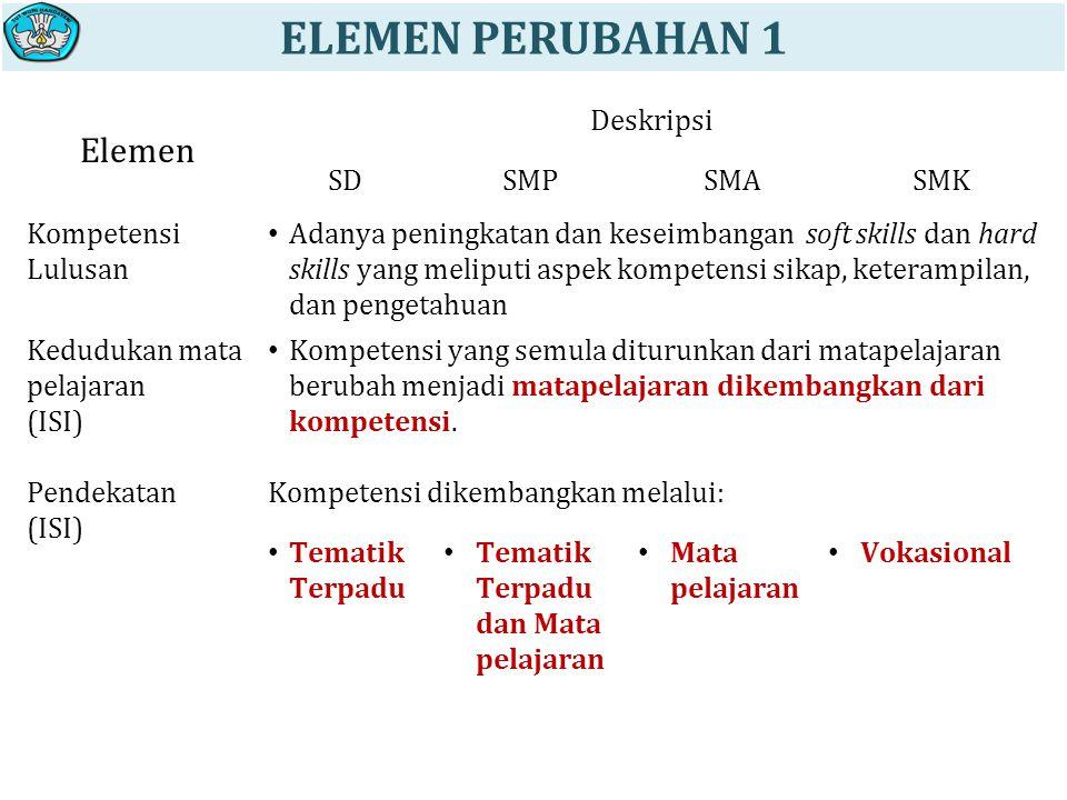 Elemen Deskripsi SDSMPSMASMK Kompetensi Lulusan Adanya peningkatan dan keseimbangan soft skills dan hard skills yang meliputi aspek kompetensi sikap, keterampilan, dan pengetahuan Kedudukan mata pelajaran (ISI) Kompetensi yang semula diturunkan dari matapelajaran berubah menjadi matapelajaran dikembangkan dari kompetensi.