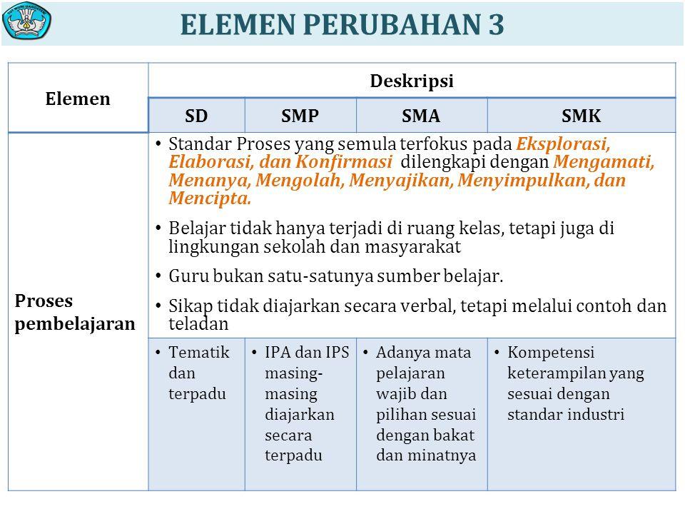 Elemen Deskripsi SDSMPSMASMK Proses pembelajaran Standar Proses yang semula terfokus pada Eksplorasi, Elaborasi, dan Konfirmasi dilengkapi dengan Mengamati, Menanya, Mengolah, Menyajikan, Menyimpulkan, dan Mencipta.