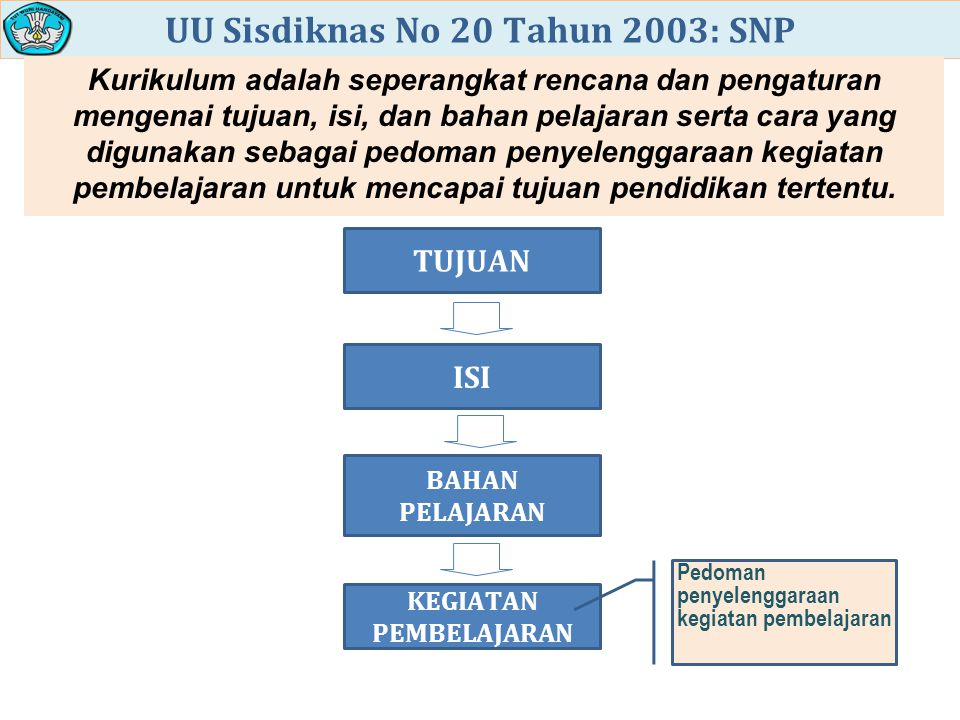 UU Sisdiknas No 20 Tahun 2003: SNP Kurikulum adalah seperangkat rencana dan pengaturan mengenai tujuan, isi, dan bahan pelajaran serta cara yang digunakan sebagai pedoman penyelenggaraan kegiatan pembelajaran untuk mencapai tujuan pendidikan tertentu.