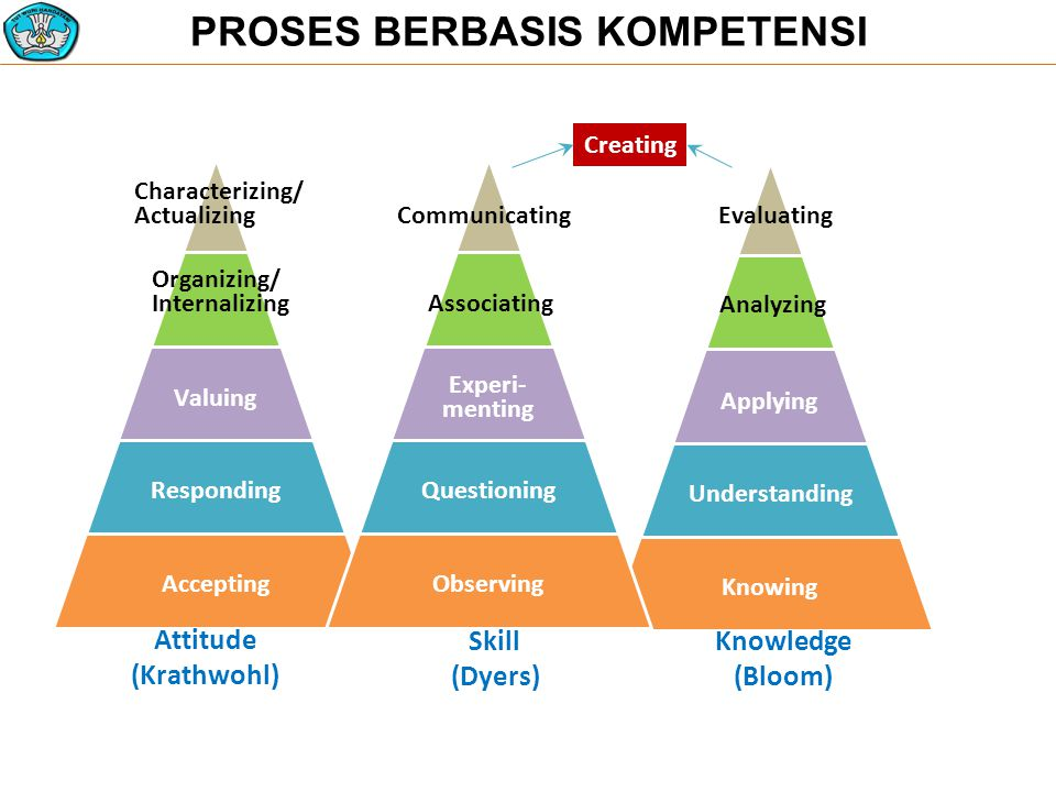PROSES BERBASIS KOMPETENSI Applying Understanding Knowing Analyzing Evaluating Valuing Responding Accepting Organizing/ Internalizing Characterizing/ Actualizing Experi- menting Questioning Observing Associating Communicating Knowledge (Bloom) Skill (Dyers) Attitude (Krathwohl) Creating