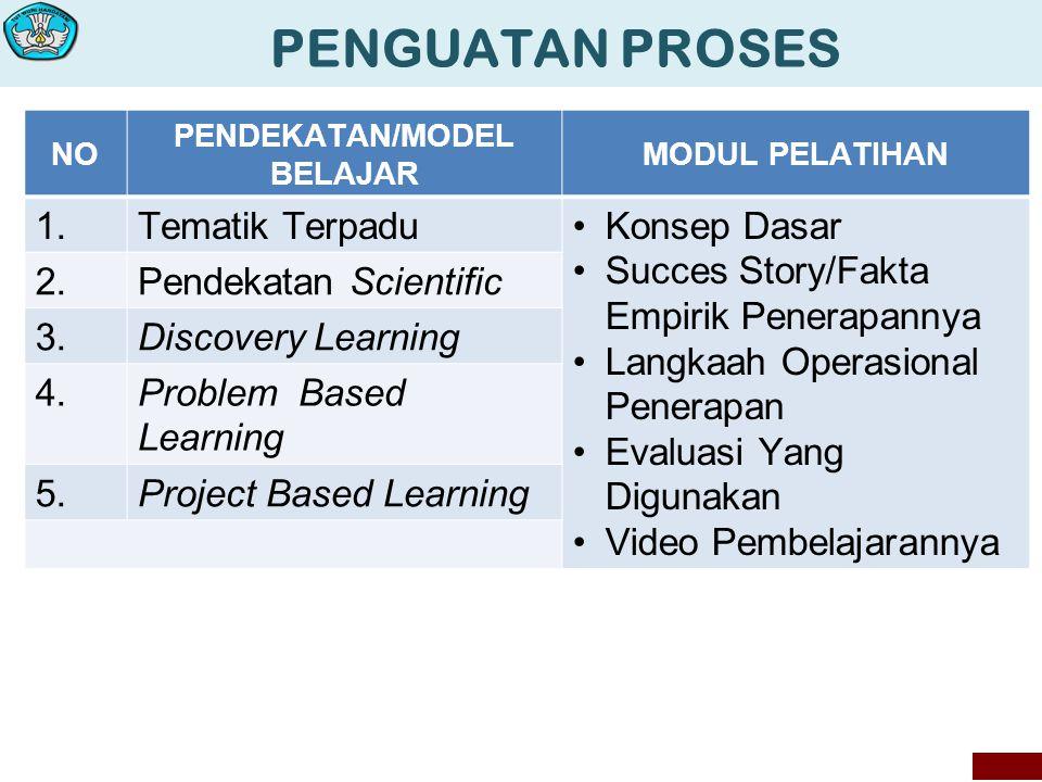 PENGUATAN PROSES NO PENDEKATAN/MODEL BELAJAR MODUL PELATIHAN 1.Tematik Terpadu Konsep Dasar Succes Story/Fakta Empirik Penerapannya Langkaah Operasional Penerapan Evaluasi Yang Digunakan Video Pembelajarannya 2.Pendekatan Scientific 3.Discovery Learning 4.Problem Based Learning 5.Project Based Learning