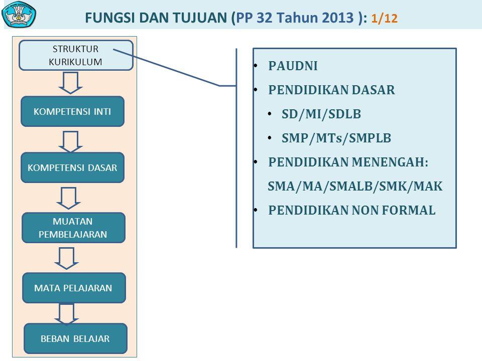 FUNGSI DAN TUJUAN (PP 32 Tahun 2013 ): 1/12 STRUKTUR KURIKULUM MUATAN PEMBELAJARAN KOMPETENSI DASAR KOMPETENSI INTI MATA PELAJARAN BEBAN BELAJAR PAUDNI PENDIDIKAN DASAR SD/MI/SDLB SMP/MTs/SMPLB PENDIDIKAN MENENGAH: SMA/MA/SMALB/SMK/MAK PENDIDIKAN NON FORMAL