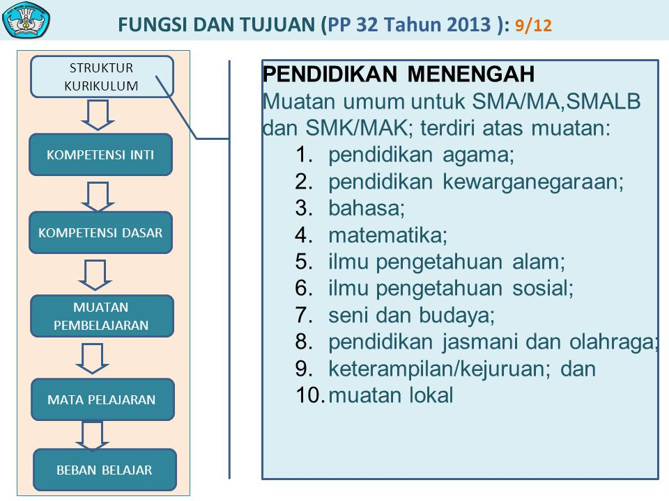 FUNGSI DAN TUJUAN (PP 32 Tahun 2013 ): 9/12 STRUKTUR KURIKULUM MUATAN PEMBELAJARAN KOMPETENSI DASAR KOMPETENSI INTI MATA PELAJARAN BEBAN BELAJAR PENDIDIKAN MENENGAH Muatan umum untuk SMA/MA,SMALB dan SMK/MAK; terdiri atas muatan: 1.pendidikan agama; 2.pendidikan kewarganegaraan; 3.bahasa; 4.matematika; 5.ilmu pengetahuan alam; 6.ilmu pengetahuan sosial; 7.seni dan budaya; 8.pendidikan jasmani dan olahraga; 9.keterampilan/kejuruan; dan 10.muatan lokal