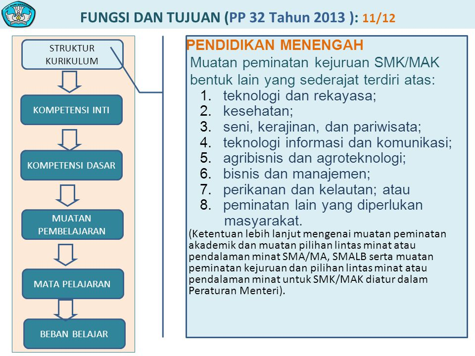 FUNGSI DAN TUJUAN (PP 32 Tahun 2013 ): 11/12 STRUKTUR KURIKULUM MUATAN PEMBELAJARAN KOMPETENSI DASAR KOMPETENSI INTI MATA PELAJARAN BEBAN BELAJAR PENDIDIKAN MENENGAH Muatan peminatan kejuruan SMK/MAK bentuk lain yang sederajat terdiri atas: 1.teknologi dan rekayasa; 2.kesehatan; 3.seni, kerajinan, dan pariwisata; 4.teknologi informasi dan komunikasi; 5.agribisnis dan agroteknologi; 6.bisnis dan manajemen; 7.perikanan dan kelautan; atau 8.peminatan lain yang diperlukan masyarakat.