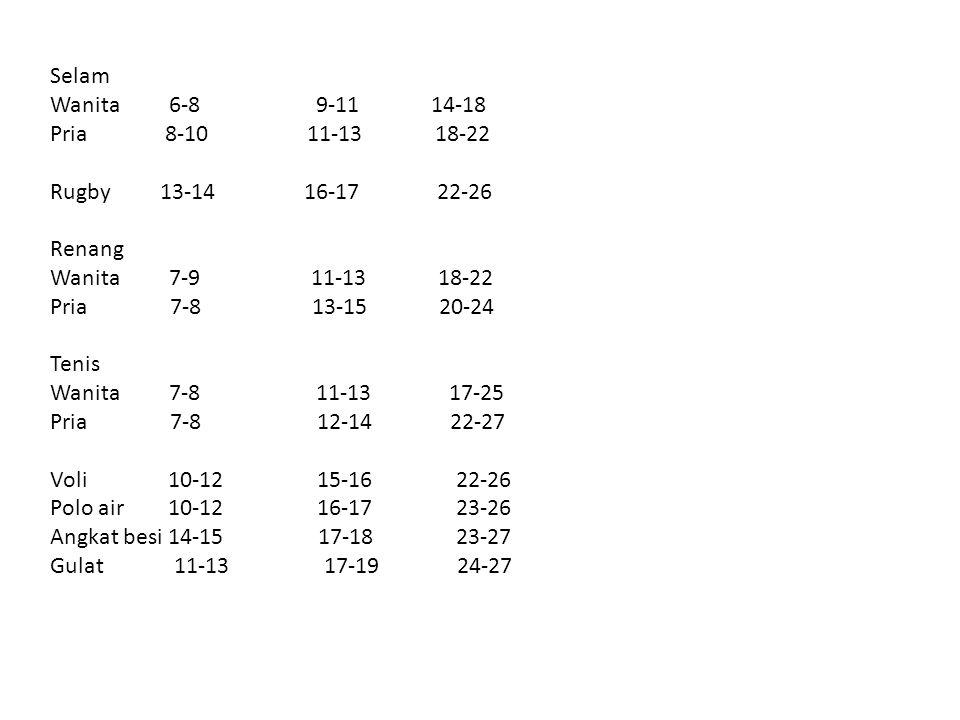 Selam Wanita 6-8 9-11 14-18 Pria 8-10 11-13 18-22 Rugby 13-14 16-17 22-26 Renang Wanita 7-9 11-13 18-22 Pria 7-8 13-15 20-24 Tenis Wanita 7-8 11-13 17-25 Pria 7-8 12-14 22-27 Voli 10-12 15-16 22-26 Polo air 10-12 16-17 23-26 Angkat besi 14-15 17-18 23-27 Gulat 11-13 17-19 24-27