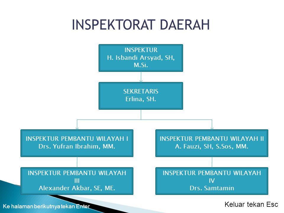 INSPEKTUR H.Isbandi Arsyad, SH, M.Si. INSPEKTORAT DAERAH SEKRETARIS Erlina, SH.