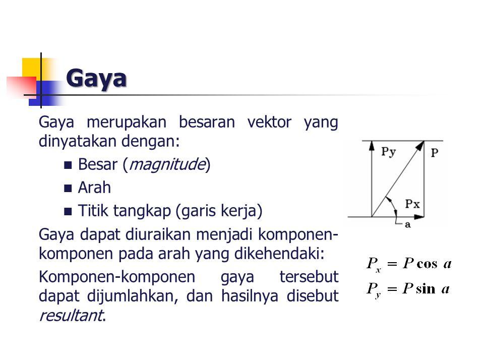 Gaya Gaya merupakan besaran vektor yang dinyatakan dengan: Besar (magnitude) Arah Titik tangkap (garis kerja) Gaya dapat diuraikan menjadi komponen- k