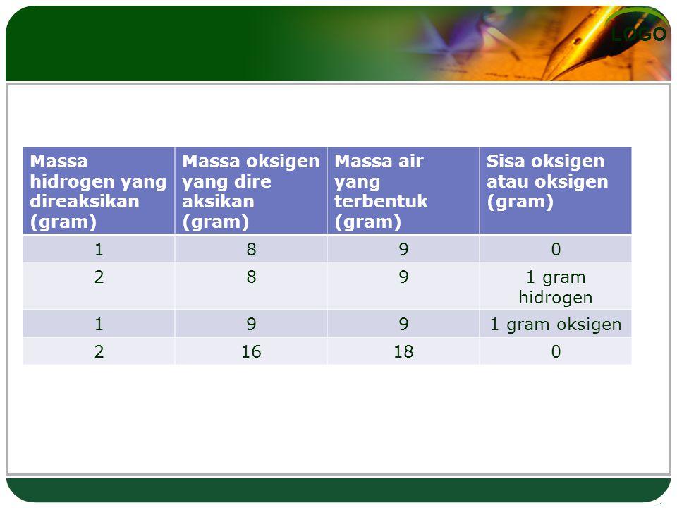 LOGO Massa hidrogen yang direaksikan (gram) Massa oksigen yang dire aksikan (gram) Massa air yang terbentuk (gram) Sisa oksigen atau oksigen (gram) 1890 2891 gram hidrogen 1991 gram oksigen 216180