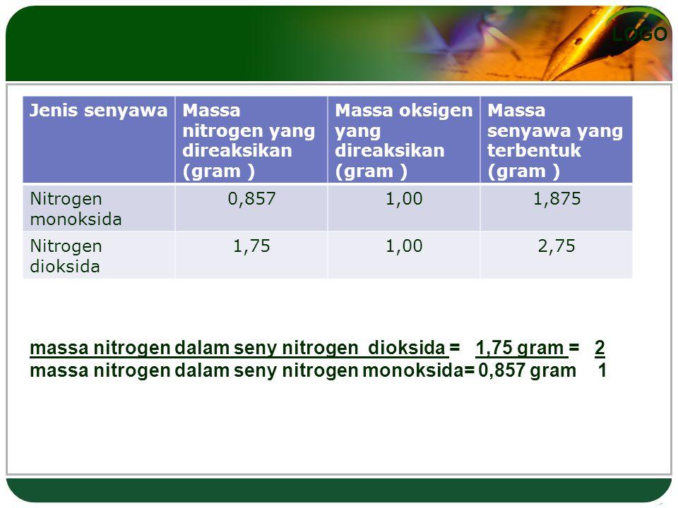 LOGO massa nitrogen dalam seny nitrogen dioksida = 1,75 gram = 2 massa nitrogen dalam seny nitrogen monoksida= 0,857 gram 1 Jenis senyawaMassa nitrogen yang direaksikan (gram ) Massa oksigen yang direaksikan (gram ) Massa senyawa yang terbentuk (gram ) Nitrogen monoksida 0,8571,001,875 Nitrogen dioksida 1,751,002,75