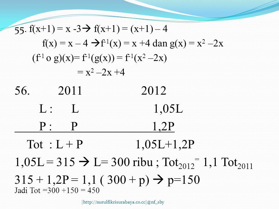 55. f(x+1) = x -3  f(x+1) = (x+1) – 4 f(x) = x – 4  f -1 (x) = x +4 dan g(x) = x 2 –2x (f -1 o g)(x)= f -1 (g(x)) = f -1 (x 2 –2x) = x 2 –2x +4 56.