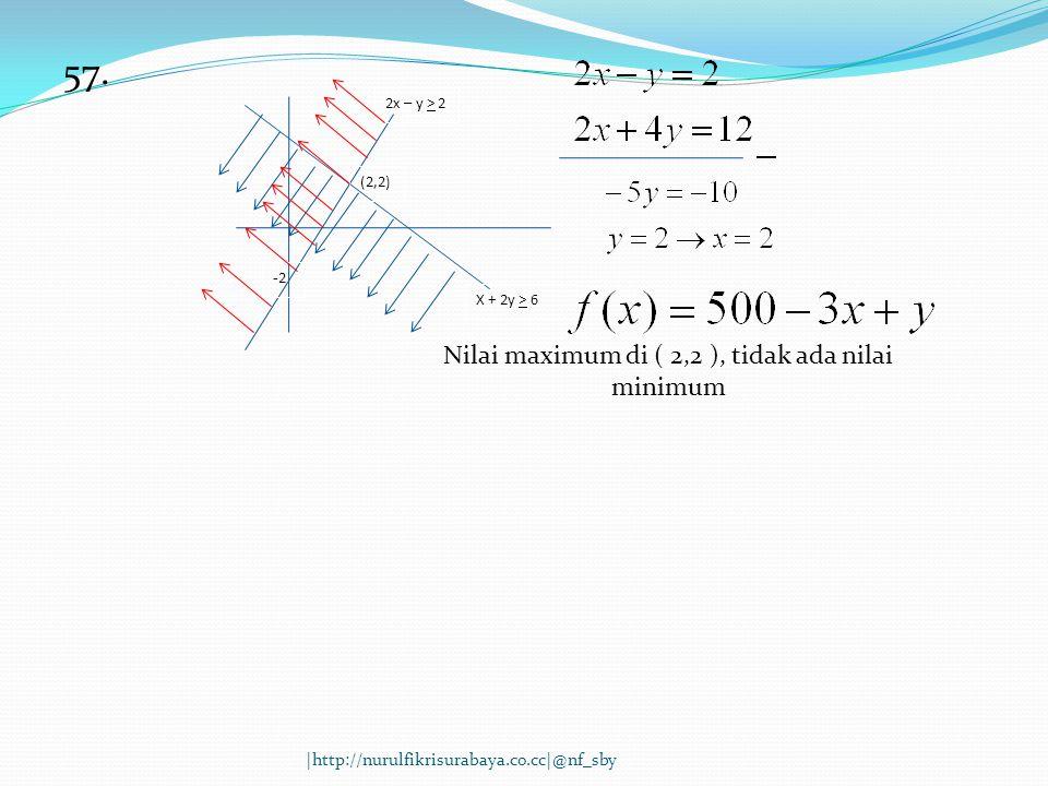 57. 2x – y > 2 X + 2y > 6 (2,2) -2-2 Nilai maximum di ( 2,2 ), tidak ada nilai minimum |http://nurulfikrisurabaya.co.cc|@nf_sby