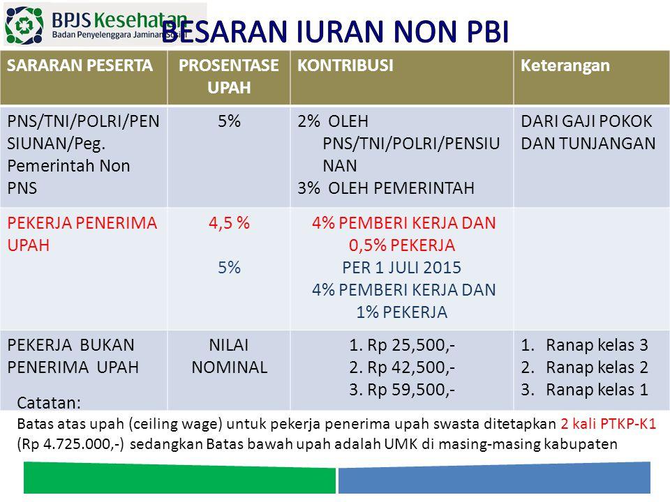 SARARAN PESERTAPROSENTASE UPAH KONTRIBUSIKeterangan PNS/TNI/POLRI/PEN SIUNAN/Peg. Pemerintah Non PNS 5%2% OLEH PNS/TNI/POLRI/PENSIU NAN 3% OLEH PEMERI