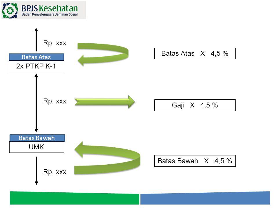 Batas Atas Batas Bawah 2x PTKP K-1 UMK Rp. xxx Gaji X 4,5 % Batas Bawah X 4,5 % Batas Atas X 4,5 %