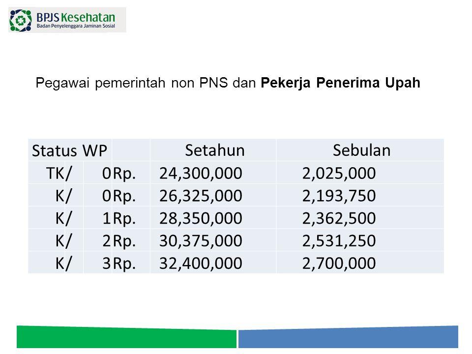 Pegawai pemerintah non PNS dan Pekerja Penerima Upah Status WP Setahun Sebulan TK/0Rp. 24,300,000 2,025,000 K/0Rp. 26,325,000 2,193,750 K/1Rp. 28,350,