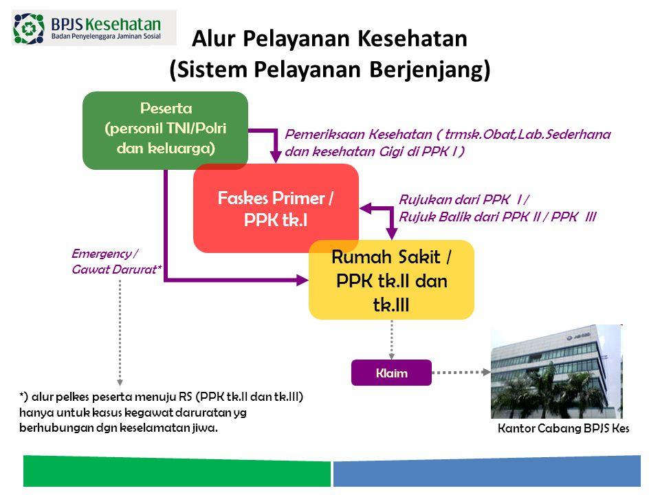Peserta (personil TNI/Polri dan keluarga) Faskes Primer / PPK tk.I Rumah Sakit / PPK tk.II dan tk.III Emergency / Gawat Darurat* Rujukan dari PPK I /