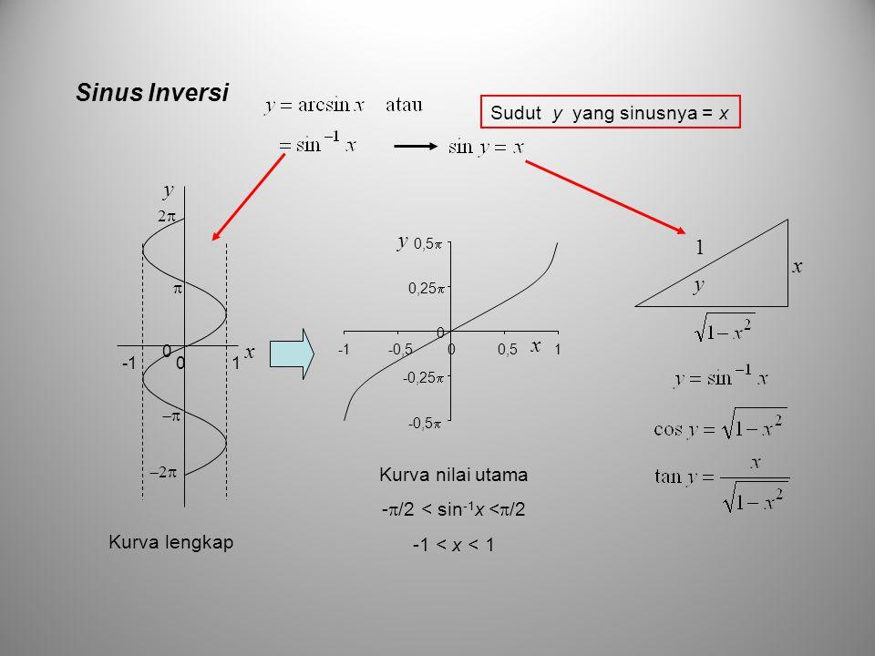 Sinus Inversi x y 0 1 0   22 22 -0,5  -0,25  0 0,25  0,5  -0,500,51 x y Kurva lengkap Kurva nilai utama -  /2 < sin -1 x <  /2 -1 < x < 1 y x 1 Sudut y yang sinusnya = x